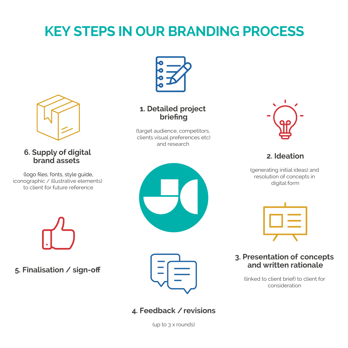 Branding process steps infographic